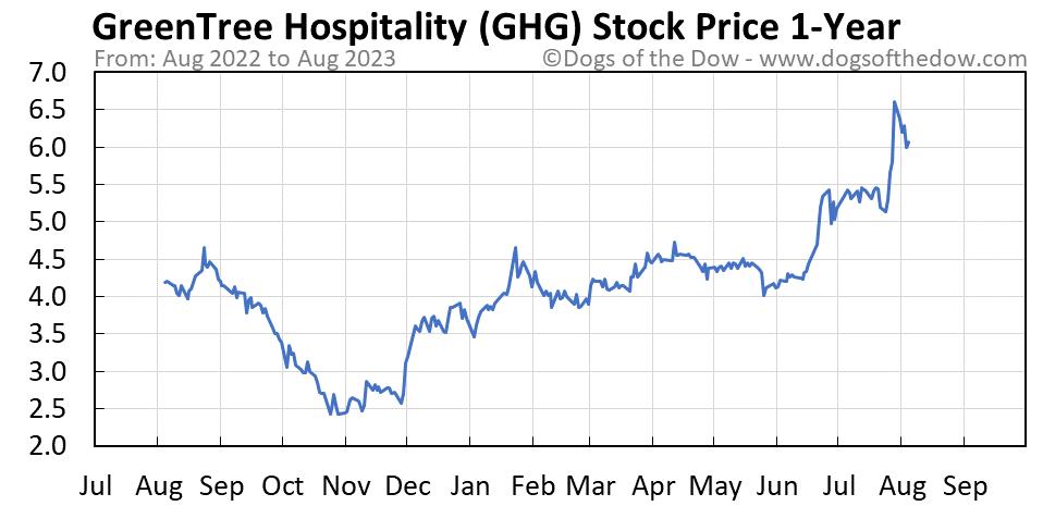 GHG 1-year stock price chart