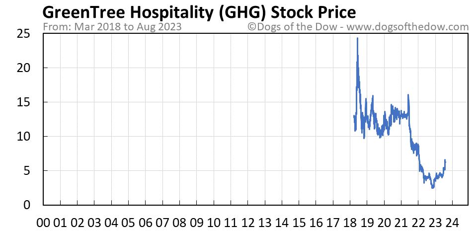 GHG stock price chart