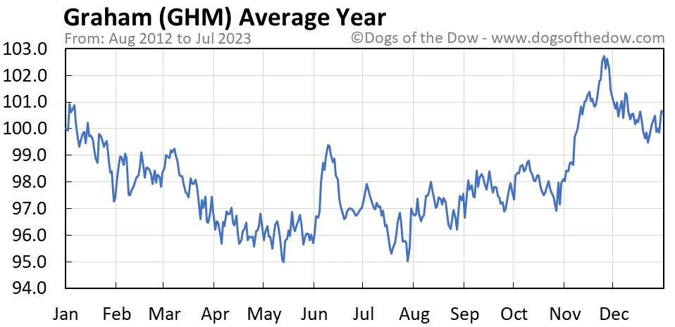 GHM average year chart