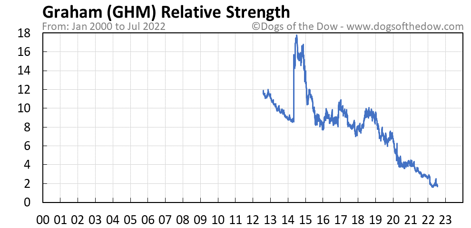 GHM relative strength chart