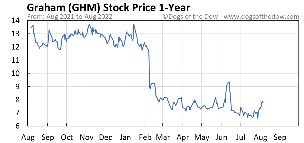 GHM 1-year stock price chart