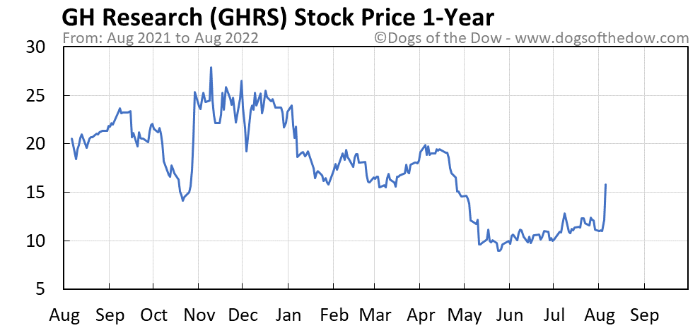 GHRS 1-year stock price chart