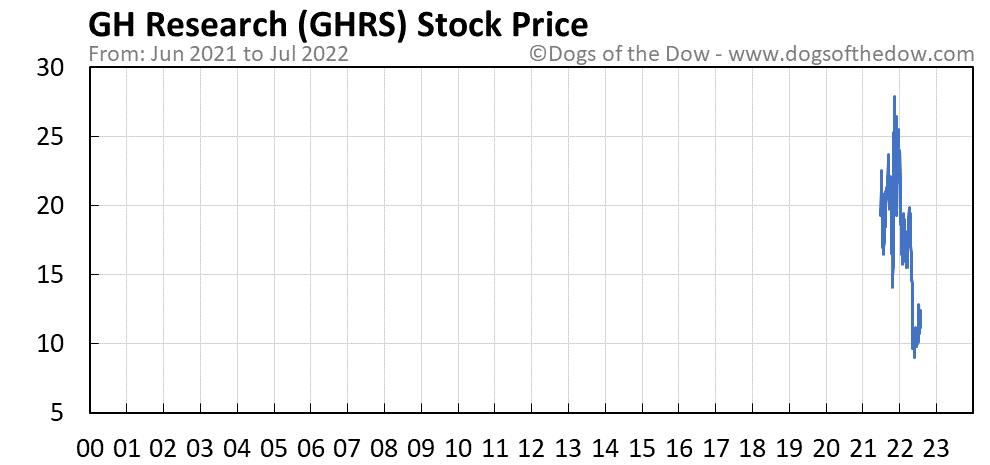 GHRS stock price chart