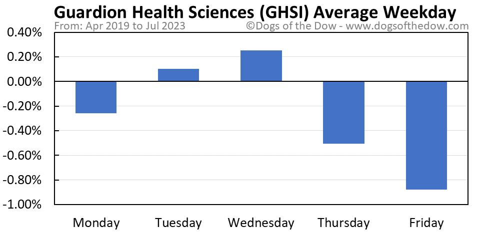GHSI average weekday chart
