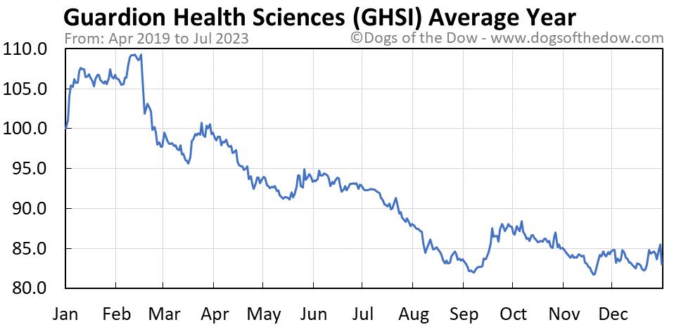 GHSI average year chart
