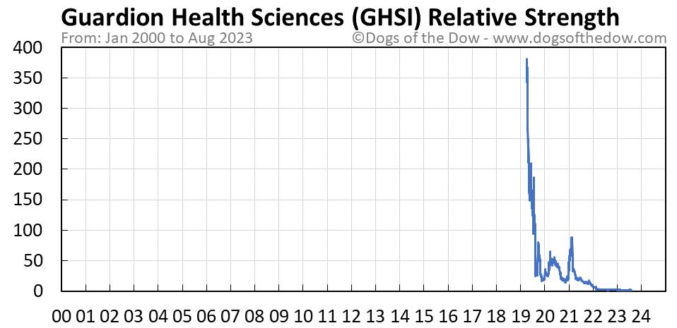 GHSI relative strength chart