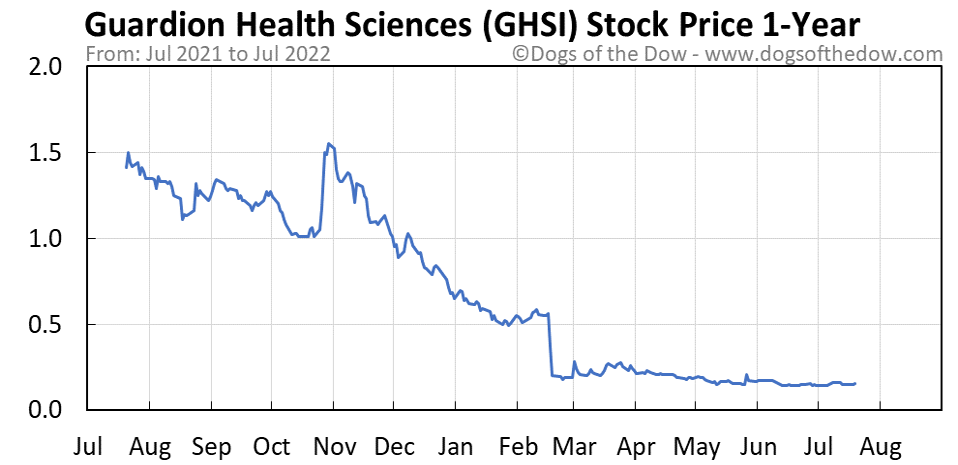 GHSI 1-year stock price chart