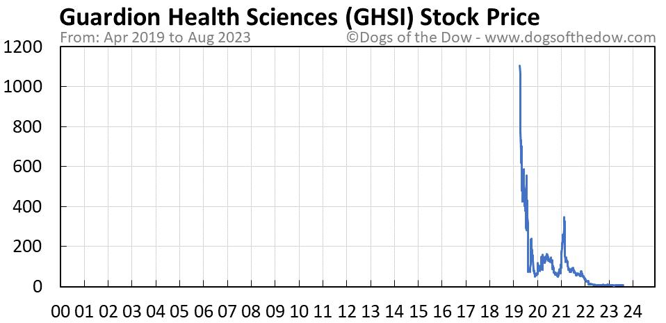 GHSI stock price chart