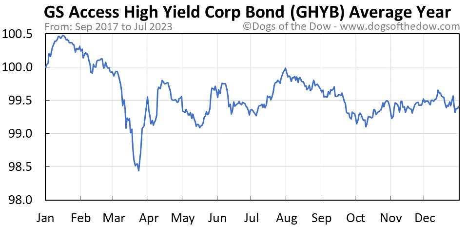 GHYB average year chart