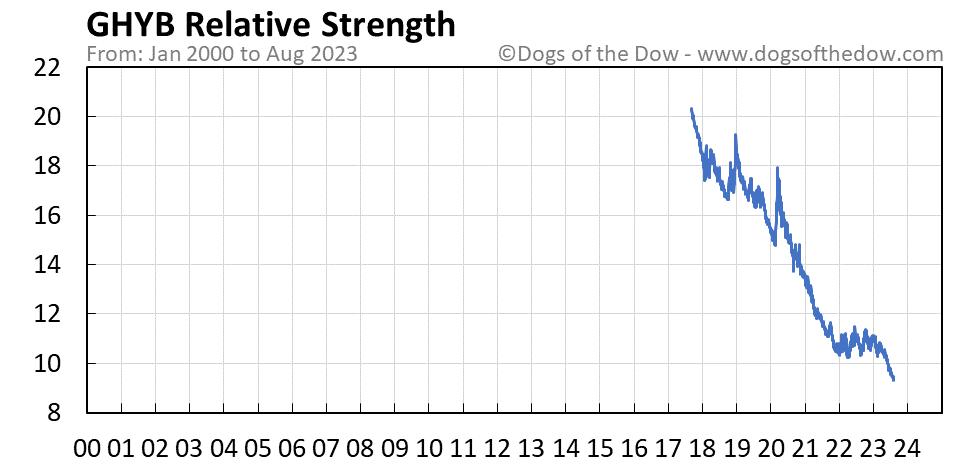 GHYB relative strength chart