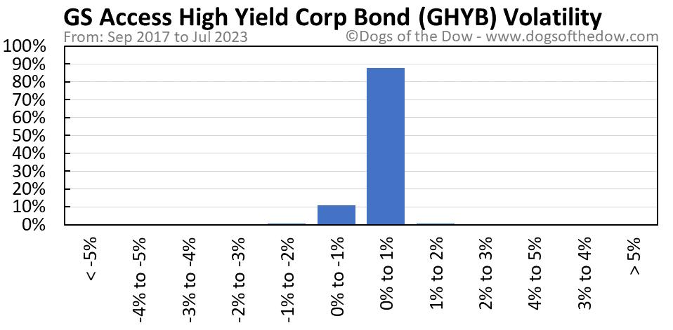 GHYB volatility chart