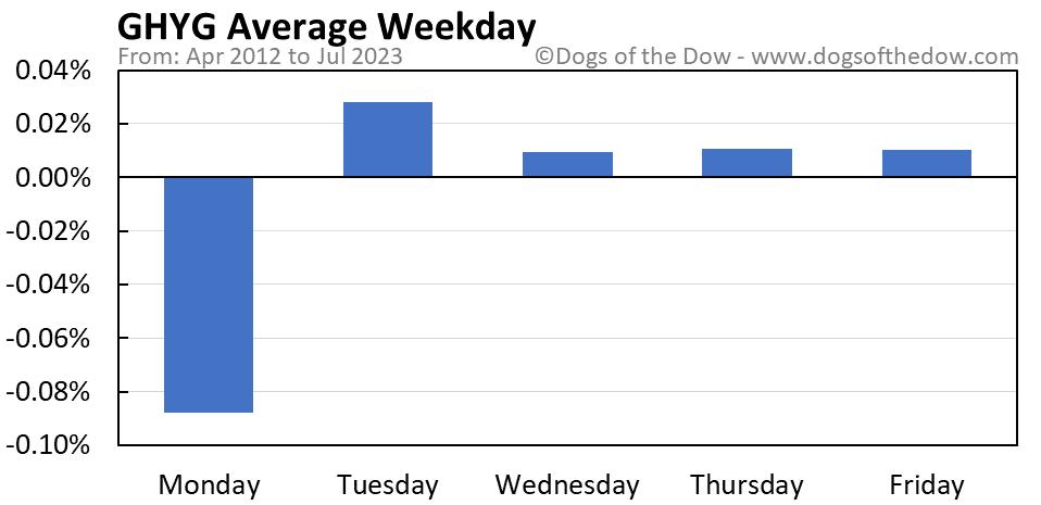 GHYG average weekday chart