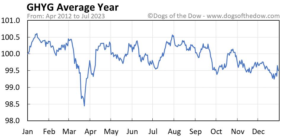 GHYG average year chart