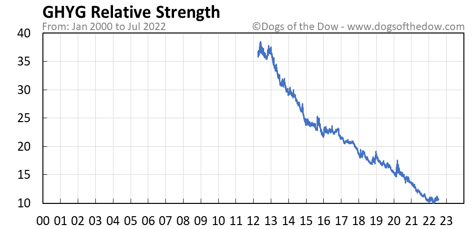 GHYG relative strength chart