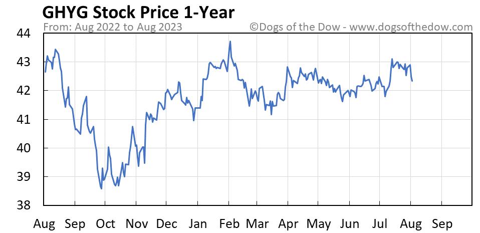 GHYG 1-year stock price chart