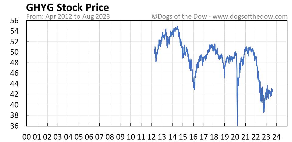 GHYG stock price chart