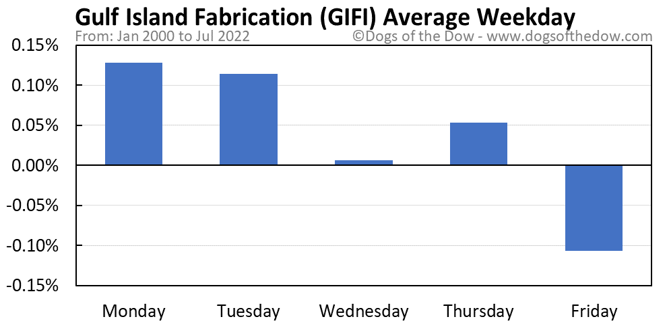GIFI average weekday chart