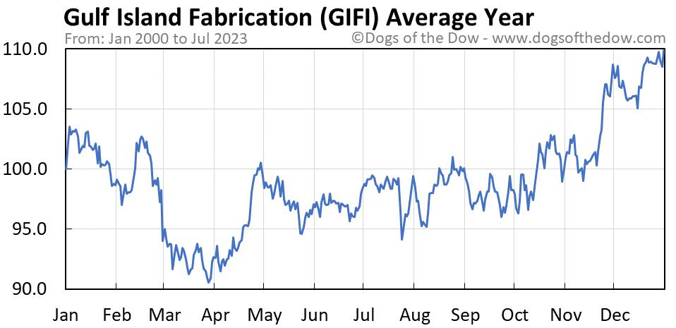 GIFI average year chart