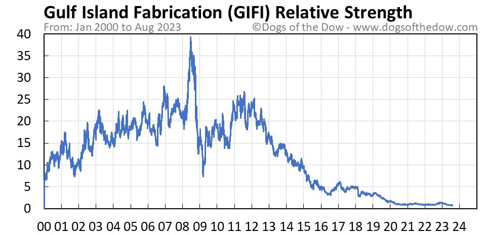 GIFI relative strength chart