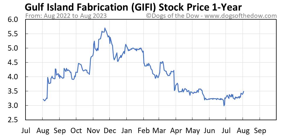 GIFI 1-year stock price chart