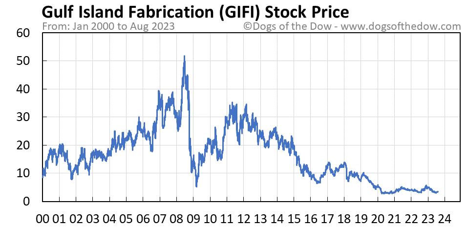 GIFI stock price chart