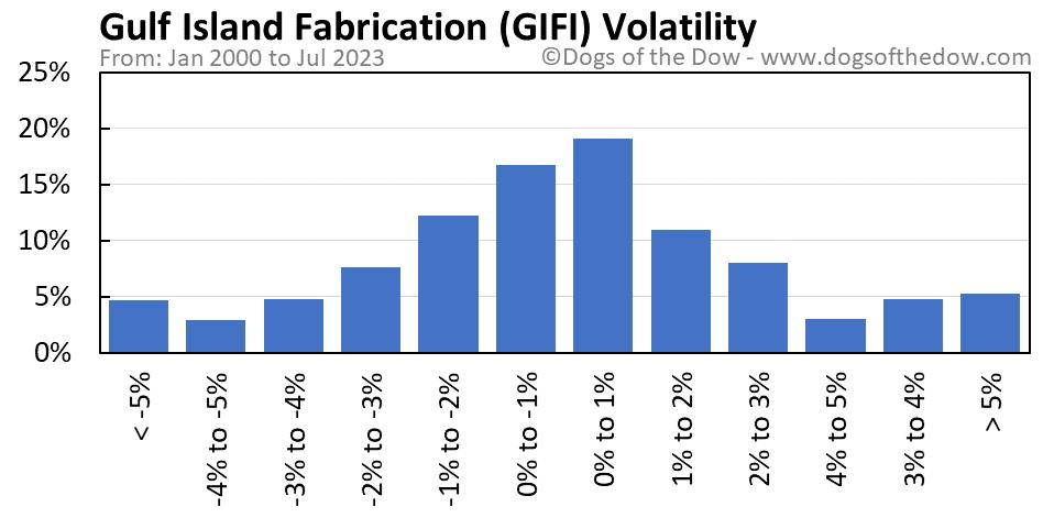 GIFI volatility chart