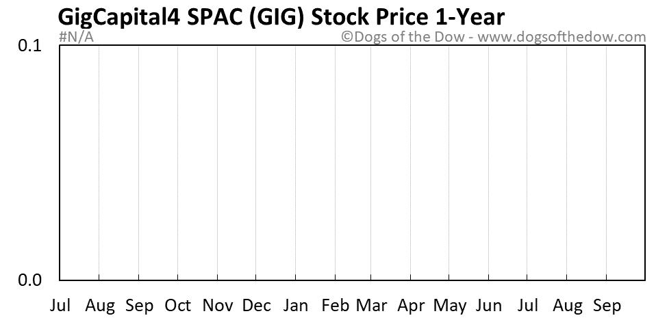 GIG 1-year stock price chart