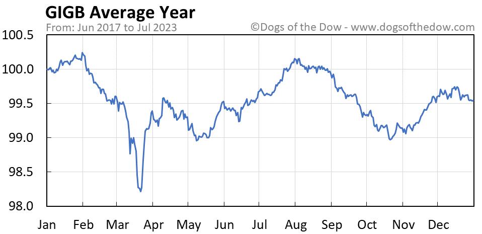 GIGB average year chart