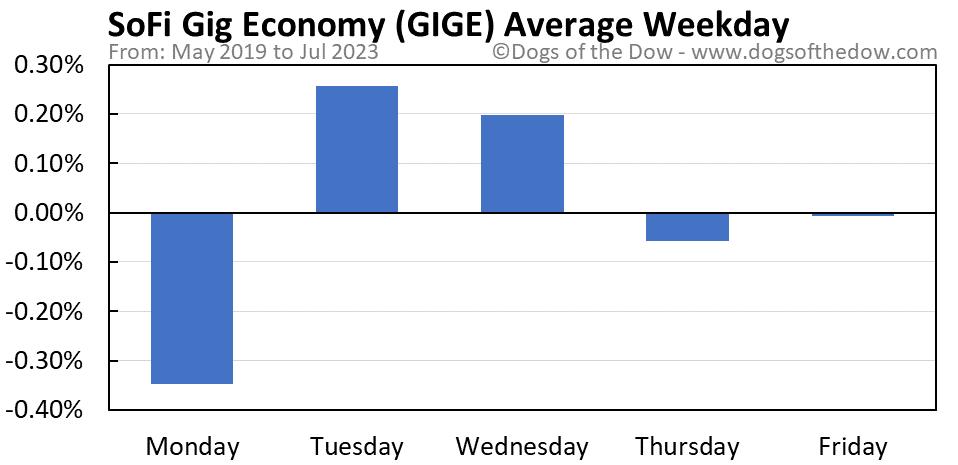 GIGE average weekday chart