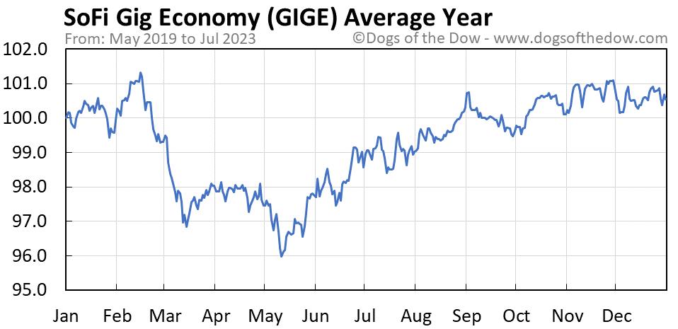 GIGE average year chart