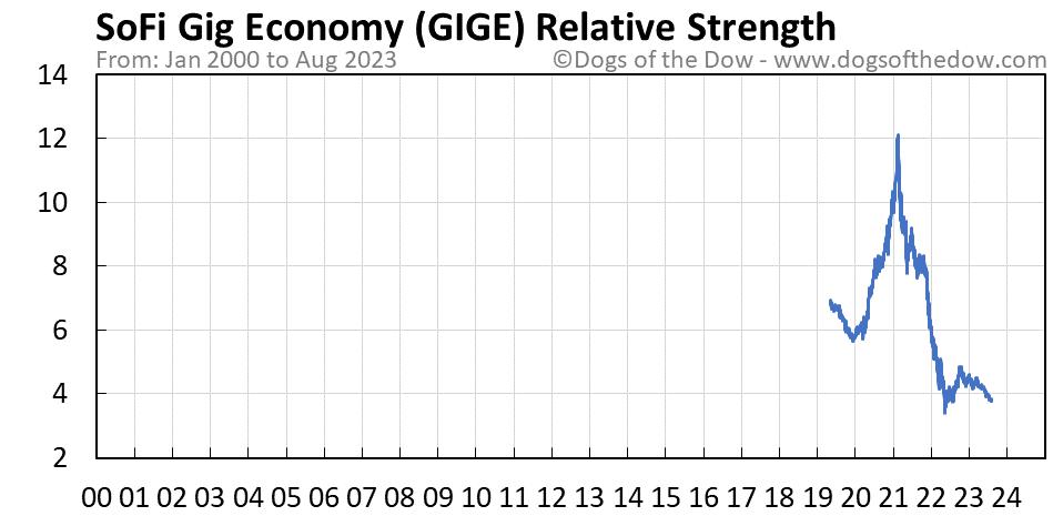 GIGE relative strength chart