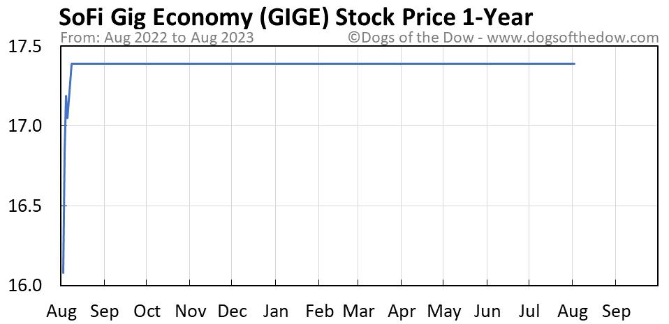 GIGE 1-year stock price chart
