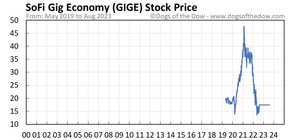 GIGE stock price chart