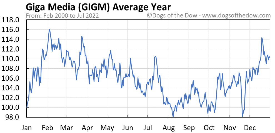 GIGM average year chart