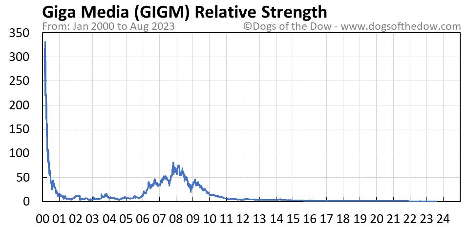 GIGM relative strength chart