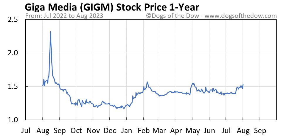 GIGM 1-year stock price chart