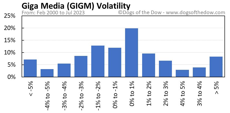 GIGM volatility chart