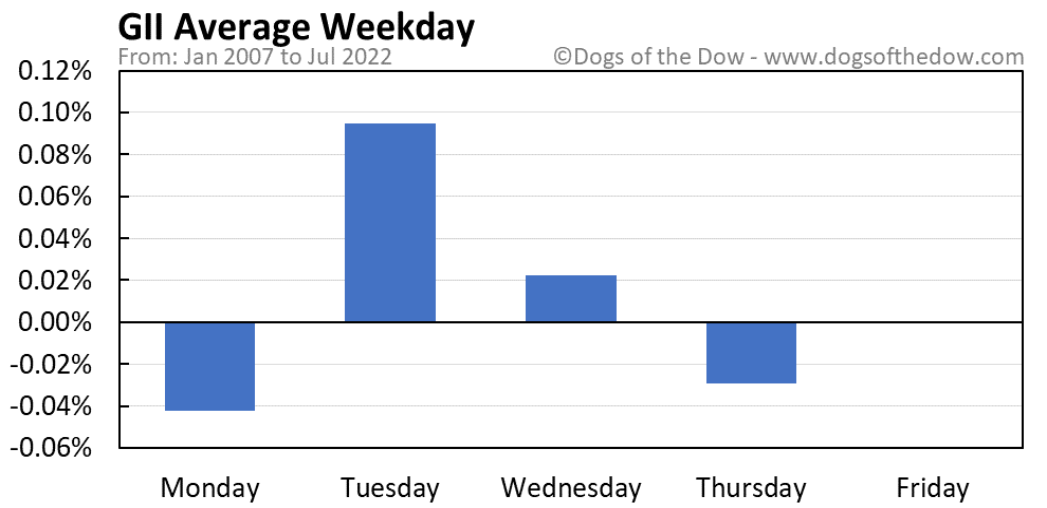 GII average weekday chart