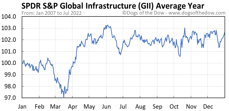 GII average year chart