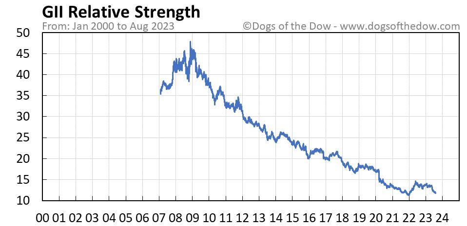 GII relative strength chart