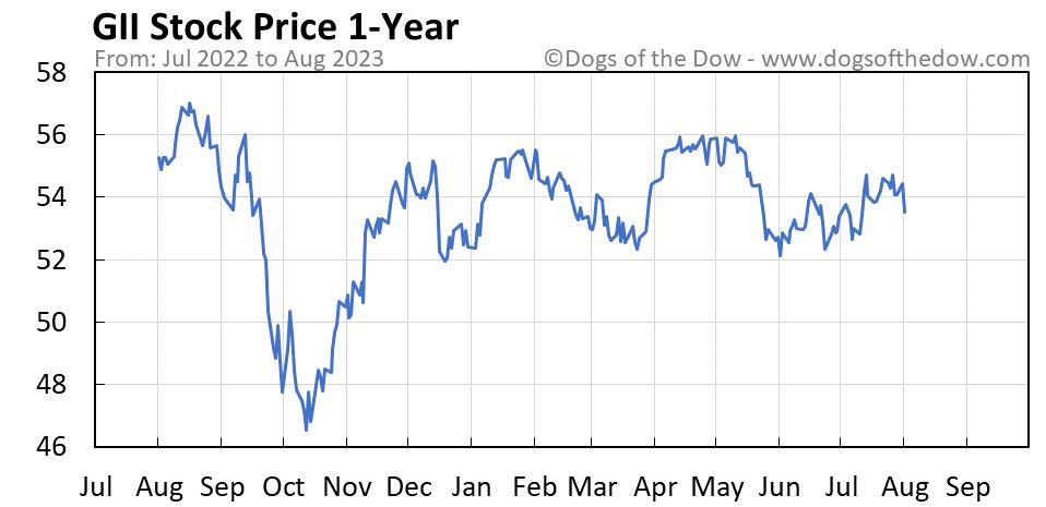 GII 1-year stock price chart