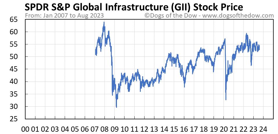 GII stock price chart