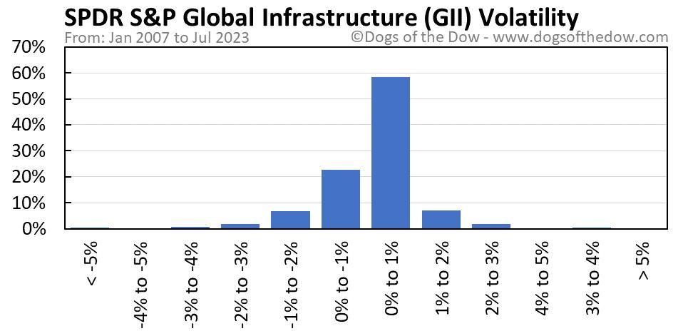 GII volatility chart