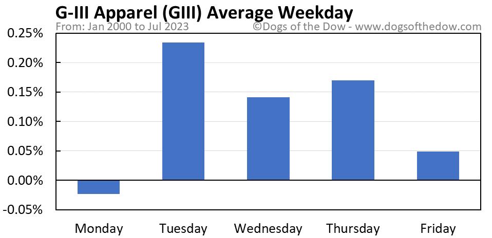 GIII average weekday chart