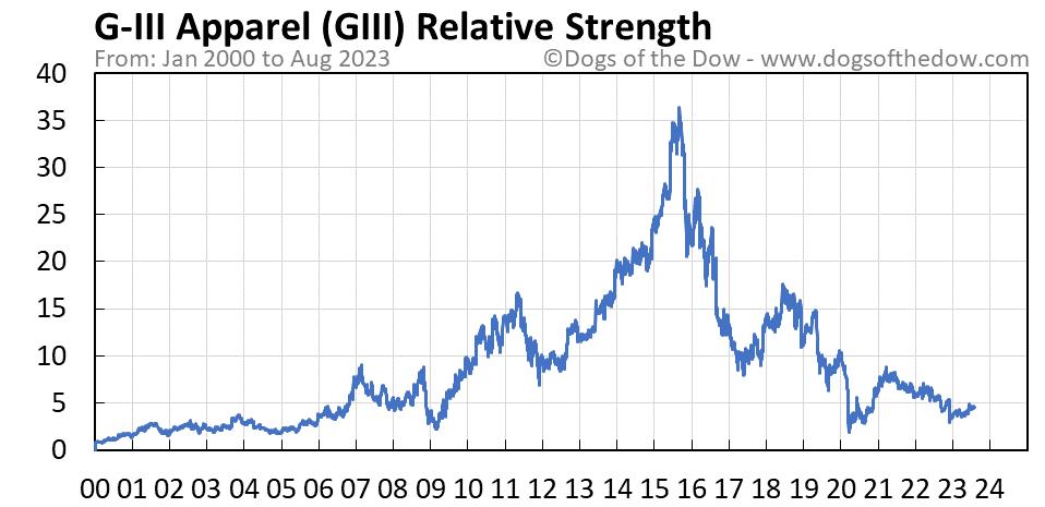 GIII relative strength chart