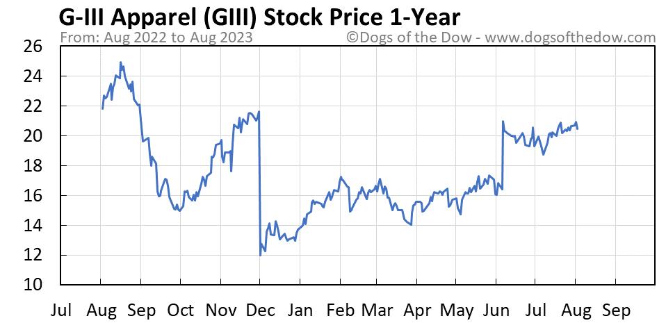 GIII 1-year stock price chart