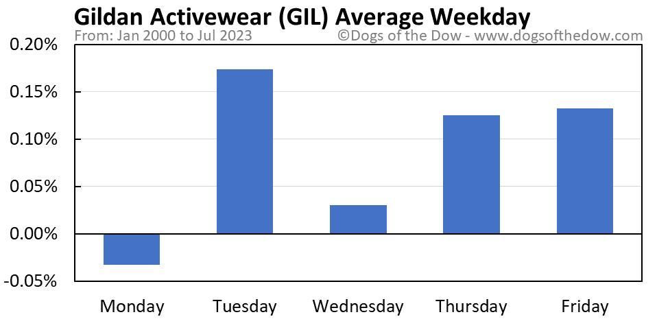 GIL average weekday chart