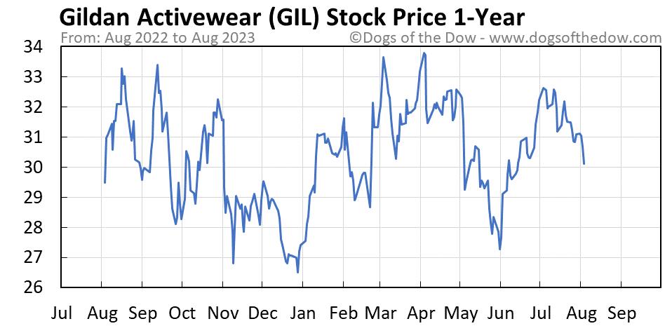 GIL 1-year stock price chart