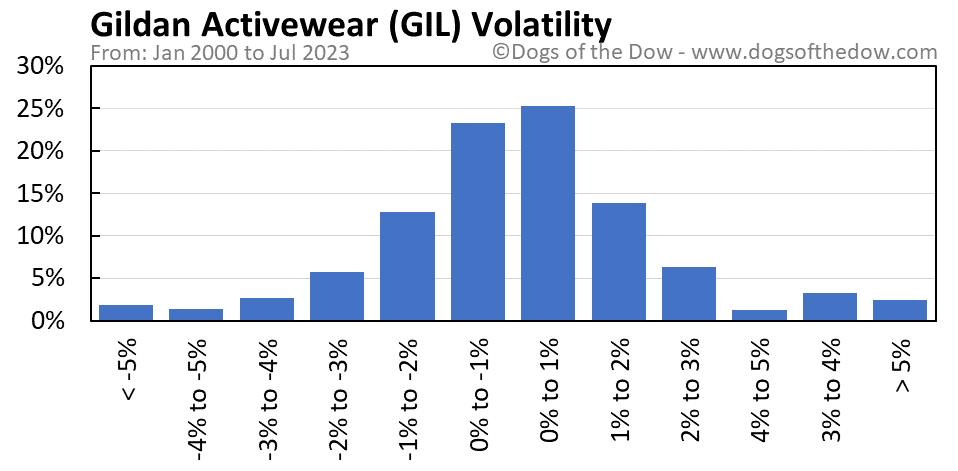 GIL volatility chart