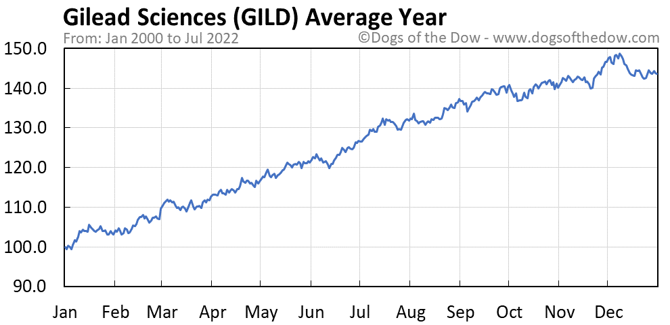 GILD average year chart